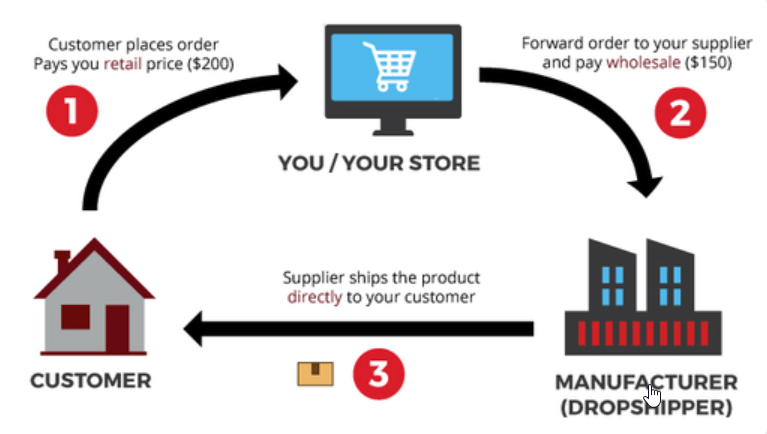 The Beginner's Guide to Creating an Affiliate Ecommerce Store